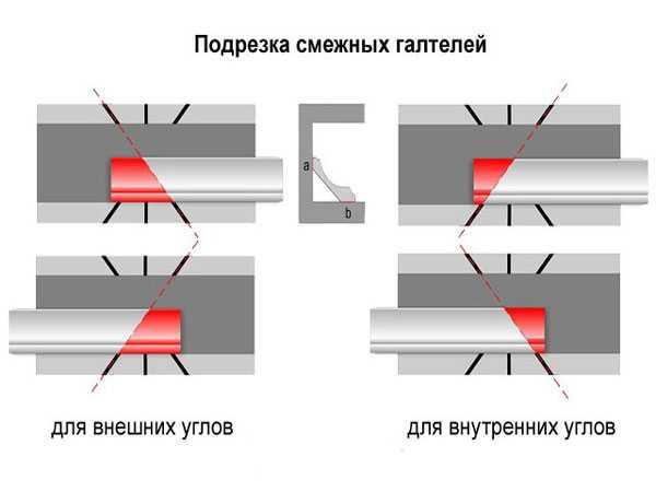 Как правильно резать потолочный плинтус